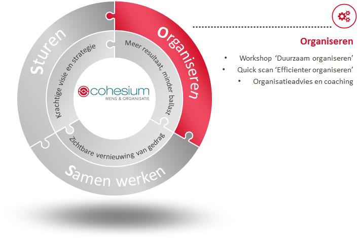 Cohesium werkterreinen en producten - organiseren