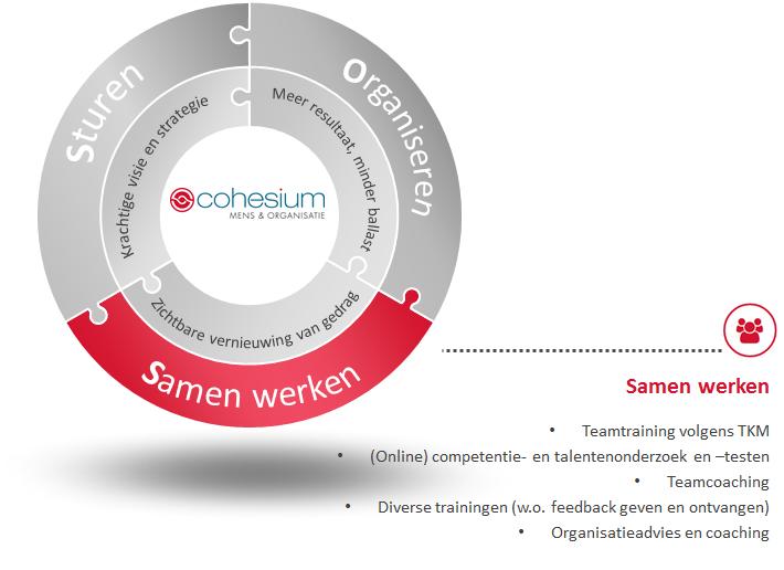 Cohesium werkterreinen en producten - samenwerken