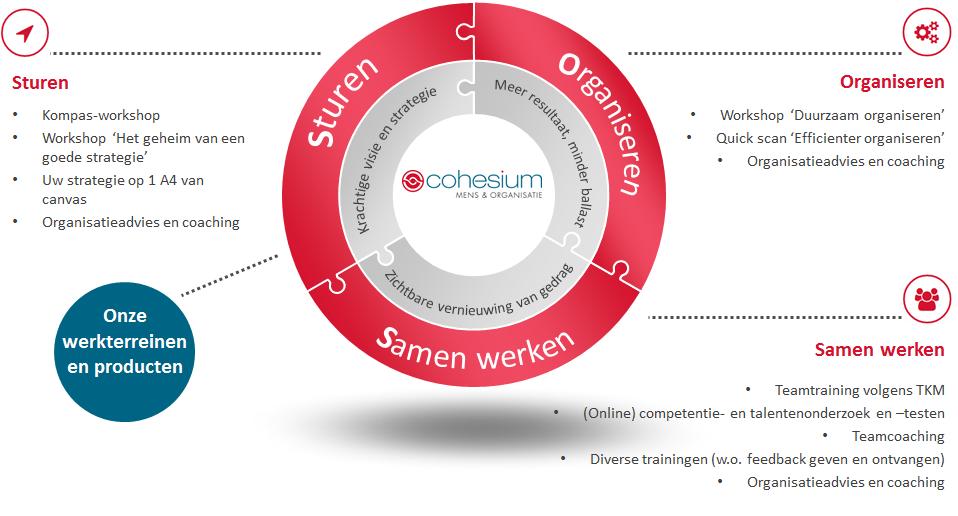 Cohesium werkterreinen en producten - totaaloverzicht